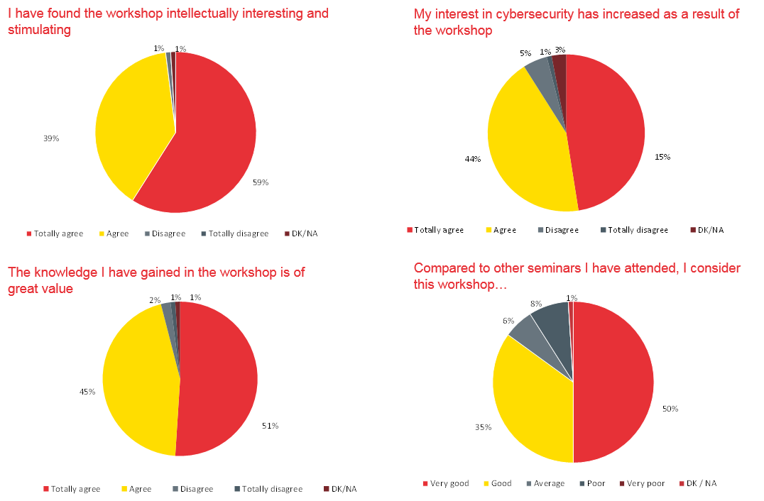 Figure 2: Results from assessment survey show positive results